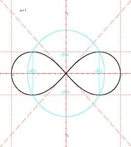 La lemniscata di Bernoulli