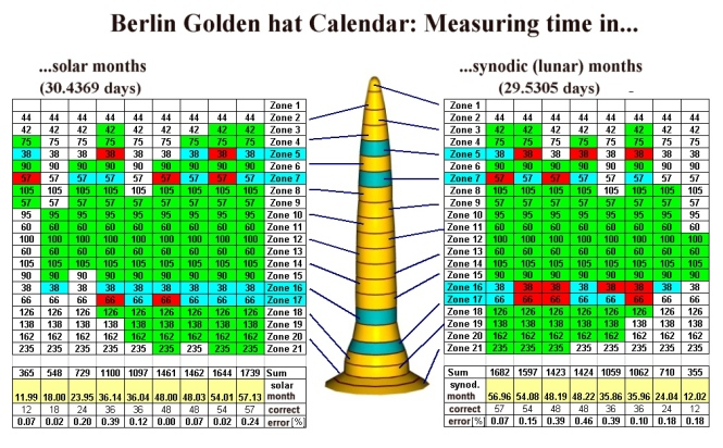 Luni-Solar Calendar on Berlin Gold Hat